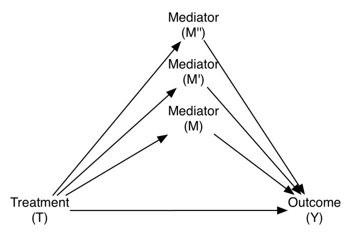 complex_mediator